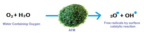 การเพาะเลี้ยงสัตว์น้ำ, AFM, สารกรอง AFM, สารกรองแก้ว AFM, แก้วกรองน้ำ, แก้วกรองน้ำ AFM, สารกรองแก้ว