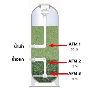 AFM, สารกรอง AFM, สารกรองแก้ว AFM, แก้วกรองน้ำ, แก้วกรองน้ำ AFM, สารกรองแก้ว