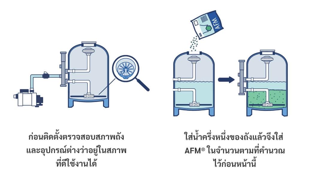 สารกรองน้ำถุงเล็ก
